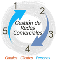Marketing & gestion comercial